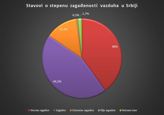 How citizens see the problem of polluted air in Serbia 3