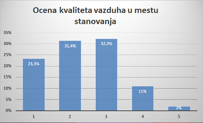 How citizens see the problem of polluted air in Serbia 4