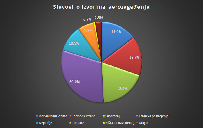 How citizens see the problem of polluted air in Serbia 7
