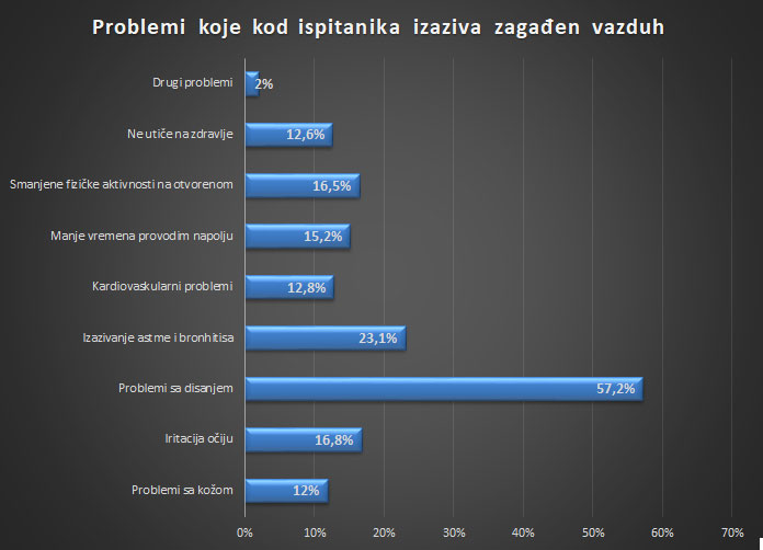 How citizens see the problem of polluted air in Serbia 6