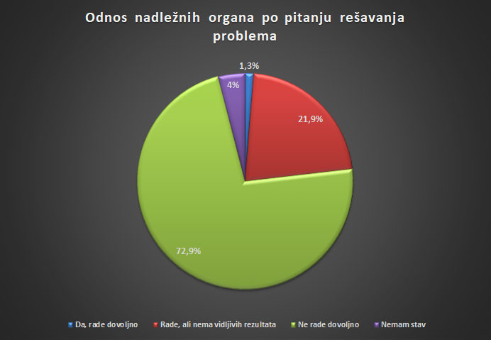 How citizens see the problem of polluted air in Serbia 5