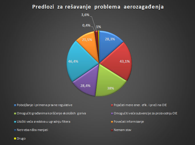 How citizens see the problem of polluted air in Serbia 9